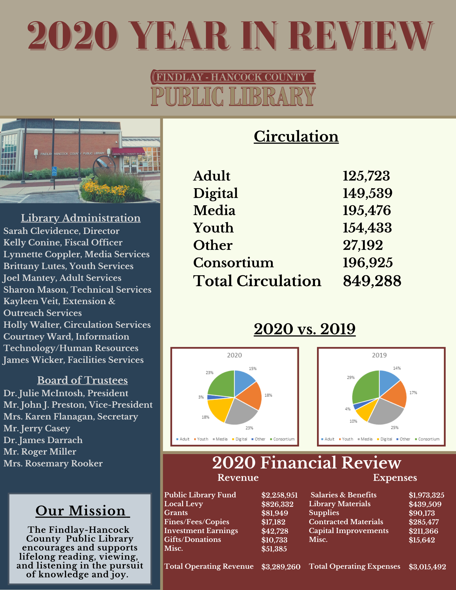 financial and circulation information in red and blue lettering